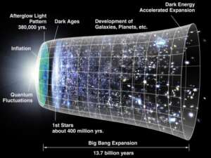 Do We Live in a Multiverse? 1