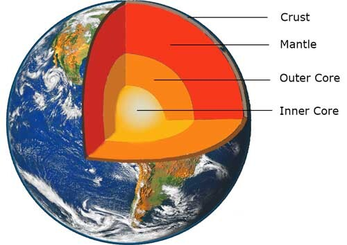 The Earth's Core Is Still A Big Mystery And Here Is What We Don't Know About It. 1