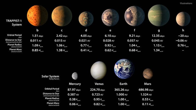 It's our Solar System in miniature, but could TRAPPIST-1 host another Earth? 1