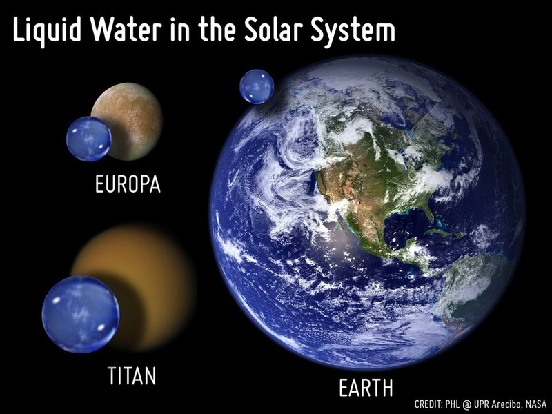 Water, water, everywhere in our Solar system but what does that mean for life 7