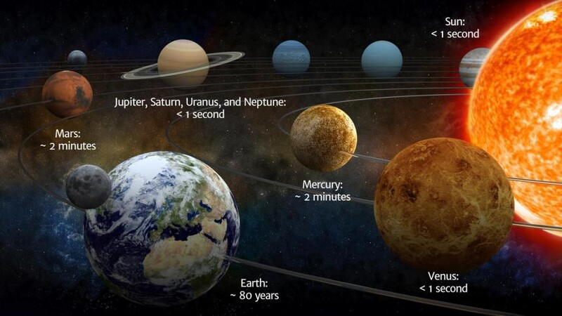 This Is How Long You'd Survive on Every Planet in the Solar System 1