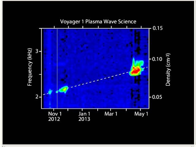 Traveling interstellar, the Voyager 1 spacecraft sent back to Earth strange sounds 2