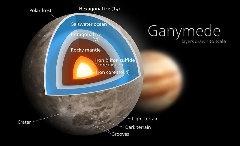 Why Jupiter's four largest moons are among the most interesting worlds of our solar system 2