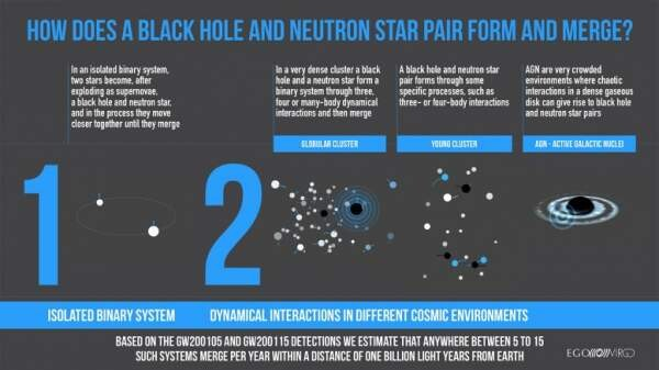 The Final Dance of Mixed Neutron Star-Black Hole Pairs: A New Type of Cataclysmic Event in the Cosmos 3